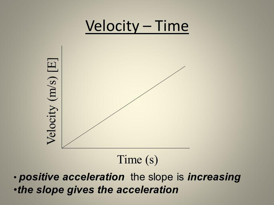 Velocity – Time Velocity (m/s) [E] Time (s)